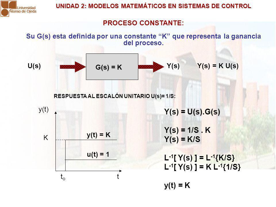 Y(s) = U(s).G(s) Y(s) = 1/S . K Y(s) = K/S L-1[ Y(s) ] = L-1{K/S}